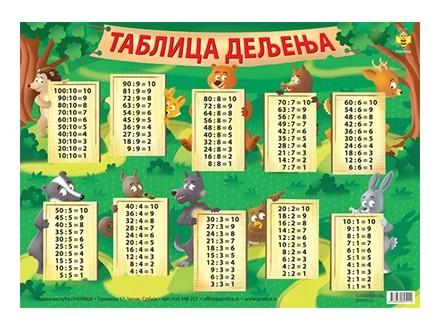TABLICA DELJENJA A4 - Grupa autora