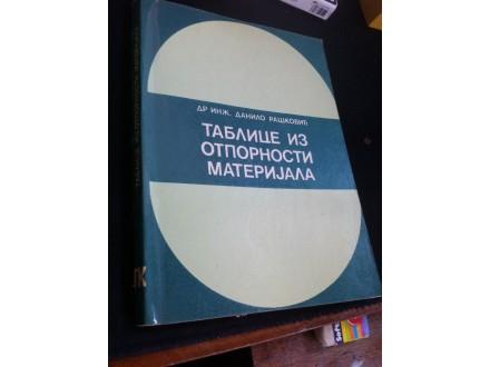 Tablice iz otpornosti materijala Rašković