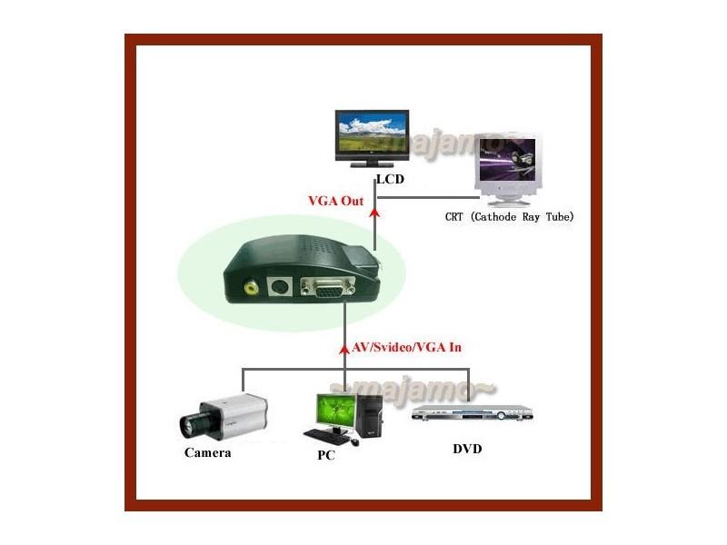 Video konvertor AV RCA ( činč ) S-Video na VGA monitor